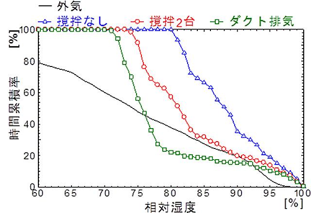大阪市新築時基礎断熱床下相対湿度時間累積率
